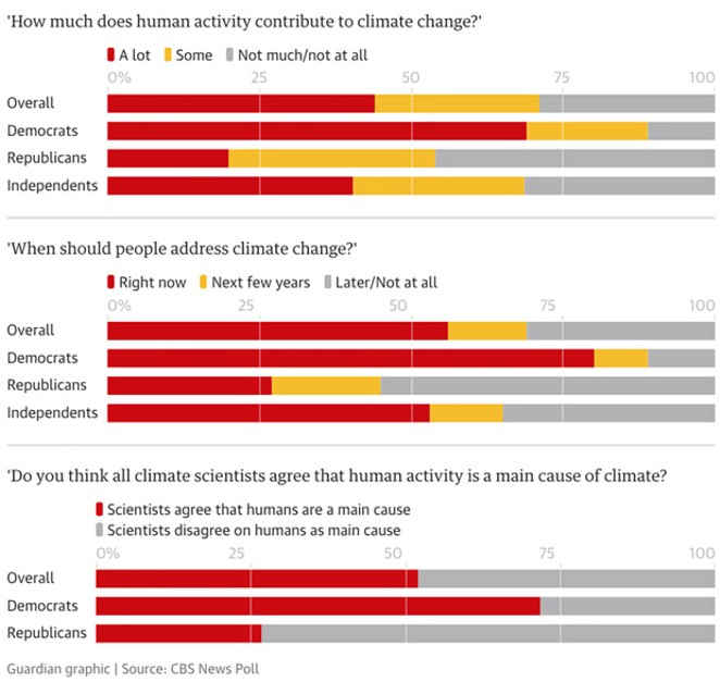 CBS research finds ideological differences in attitudes to the climate crisis - THE GUARDIAN