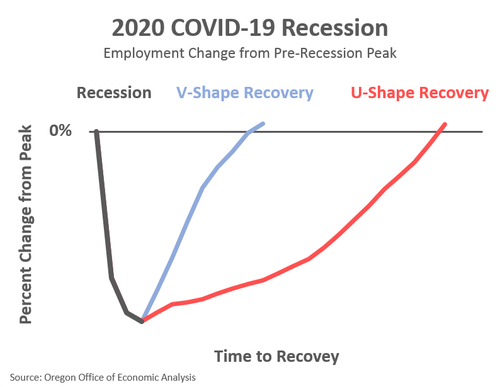 Projections of what the economic recovery will look like. The damage could be quick, as shown by the blue line in the V-Shaped recovery, or it could take much more time, shown by the red line. - JOSH LEHNER, OREGON OFFICE OF ECONOMIC ANALYSIS