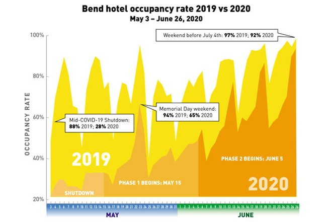 The hotel and short-term rental occupancy rate in Bend has almost reached pre-pandemic levels on the weekends, but weekday occupancy is still low and hoteliers have cut their rates by at least 25%. - SHANNON COREY