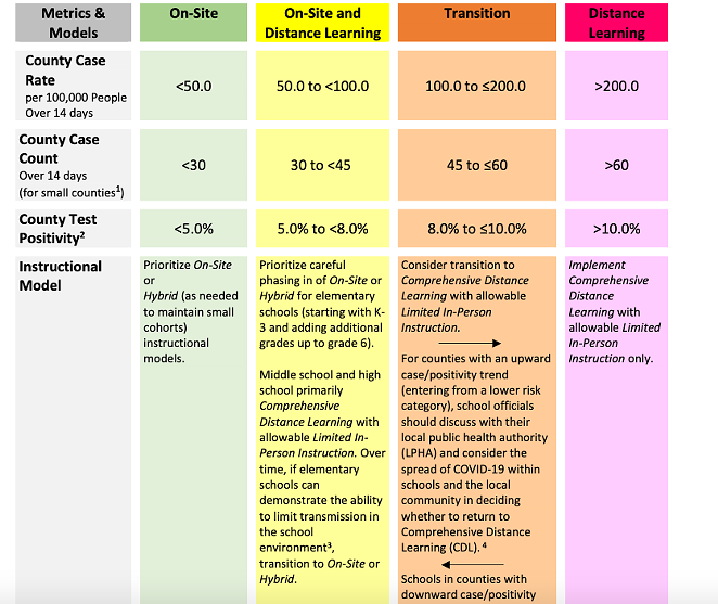 """A snapshot of the newly released test positivity metrics for reopening Oregon schools. Click on the image to go to the Oregon Department of Education's updated """"Ready Schools, Safe Learners"""" guidance. - OREGON DEPARTMENT OF EDUCATION"""
