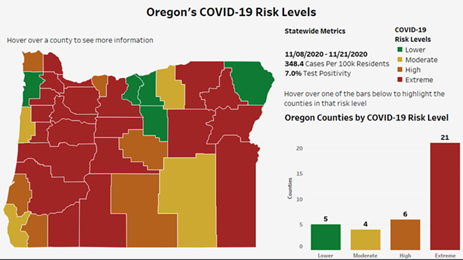 County risk levels as of Nov. 25, according to Gov. Kate Brown's new health and safety framework. - OREGON HEALTH AUTHORITY