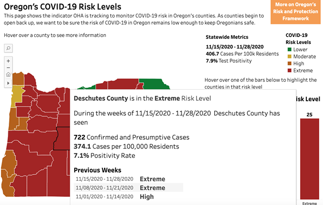 A look at the metrics for Deschutes County. We examined this data on Dec. 4, which represents the most recent data used to determine risk categories for Oregon counties. Risk categories will be re-assessed every two weeks, according to OHA. - OREGON HEALTH AUTHORITY