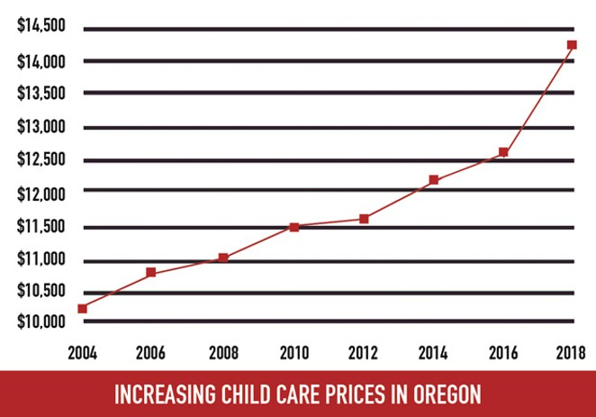 EARLY CARE AND EDUCATION PROFILES: 2018 OREGON CHILD CARE RESEARCH PARTNERSHIP, OREGON STATE UNIVERSITY