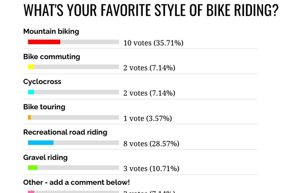 This is Bike-Rack Town USA. New Efforts Might Make it a Real Bike Town.