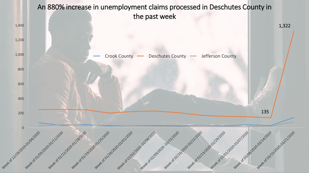 Unemployment claims are literally off the charts. The State has only had time to process about 25% of claims so far and callers may wait on hold up to 1.5 hours. Runberg recommends applying online. - DAMON RUNBERG, OREGON EMPLOYMENT DEPARTMENT