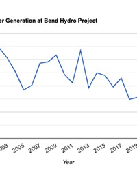 A graph tracing the yearly megawatt hours produced at Newport Dam on Mirror Pond from 2001-2020.