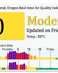 Air quality in Bend continues to improve as of 3 pm Friday.