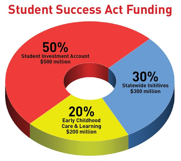 The Student Success Act will provide an estimated additional $1 billion a year to support education throughout Oregon. Fifty percent will go to K-12 districts through the Student Investment Account, 20% will go toward early childhood care and learning and 30% will support statewide initiatives like the High School Success fund. - DARRIS HURST
