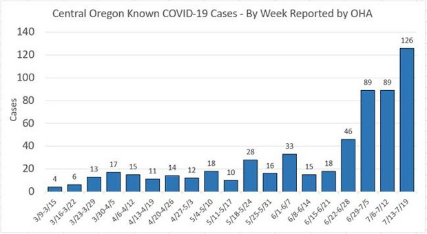 During the week of July 13-19, the Oregon Health Authority recorded 126 new cases in Central Oregon, the area's highest week on record. - OREGON HEALTH AUTHORITY