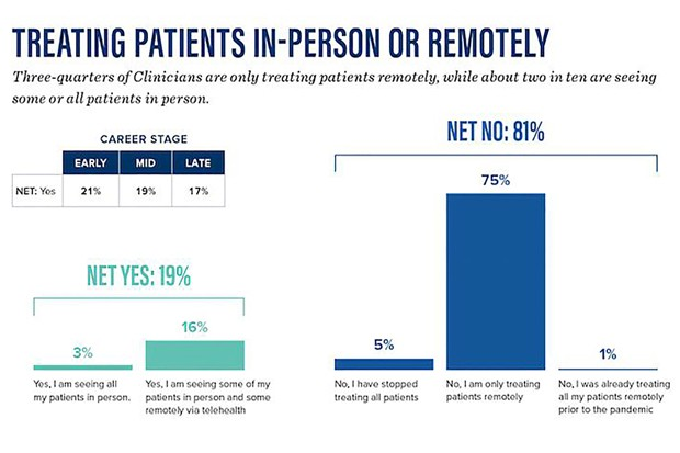 As this chart shows, most therapists have made the adjustment to remote teletherapy. - AMERICAN PSYCHOLOGICAL ASSOCIATION