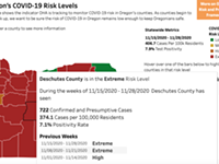 What's 'Extreme Risk' Anyway? An Explainer of the New COVID Risk Guidelines in Oregon
