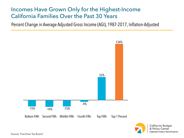 ca_budget_center_5-facts-20-21_figure-1-ftb-income-inequality-chart.png