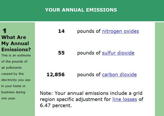 Average annual household emmissions, according to the EPA.