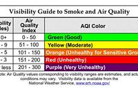 Charlotte's air quality sucks