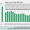 IRS: Richest Americans pay 1/3 what they did 50 years ago