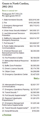 NCs Homeland Security grant summary, 2002-2011
