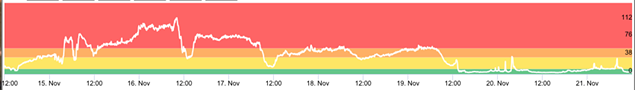 A graph measuring particulate matter shows the extent that a shift in winds caused a spike in Charlotte last week.