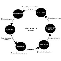 "A version of the ""cycle of abuse."""