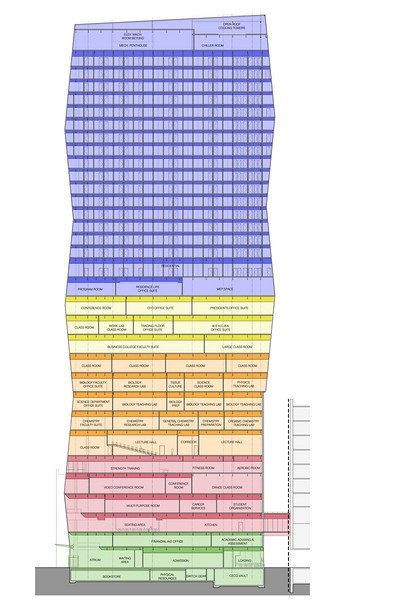 A breakdown of the new building - Blue = residence hall; Yellow = business school classrooms and suites, including president's suite; Orange = classrooms and labs; Red = student union/activities: dining hall, meeting rooms, fitness center; Green = student services/admin: admissions, financial aid, academic advising
