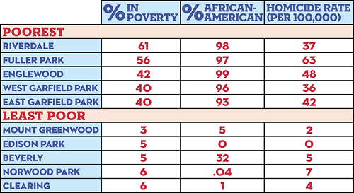 Poverty, Race, and Homicide in Chicago Community Areas