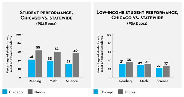 Chicago Public Schools Gifted Programs Testing Center