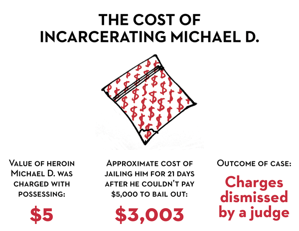 The cost of incarcerating Michael D. - Value of heroin Michael D. was charged with possessing: $5; approximate cost of jailing him for 21 days after he couldn't pay $5000 to bail out: $3,003; outcome of case: charges dismissed by a judge