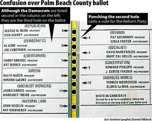 The infamous butterfly ballot