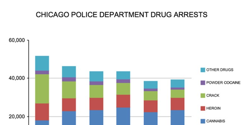 The pace of press conferences has picked up, but the pace of drug busts is comparable with years past