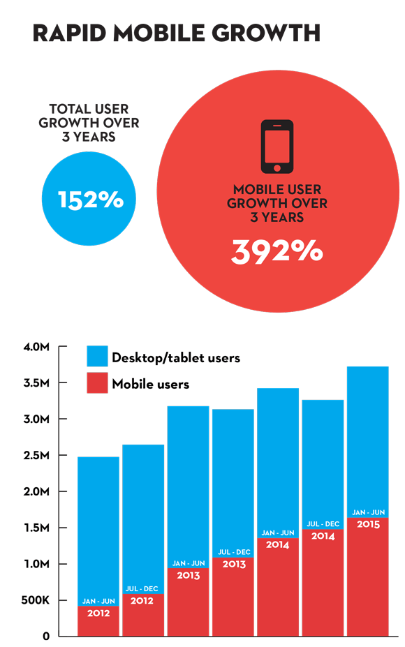 2-mobile-growth.png