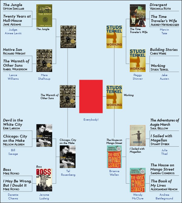 GreatestChicagoBookChart-600-week14.jpg