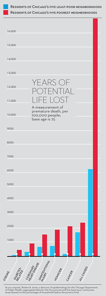 years of potential life lost poverty Bogira Chicago Reader