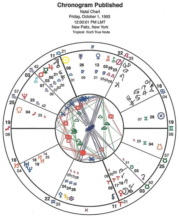 Chronogram's natal chart