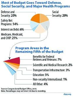 policybasic_whereourtaxdollarsgo-f1_rev4-14-10.jpg