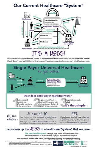 The mess that is our current healthcare system. - INFOGRAPHIC BY DANIEL NEGHASSI, MD.