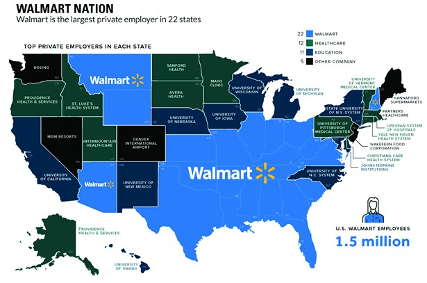 Walmart is the largest private employer in 22 states.