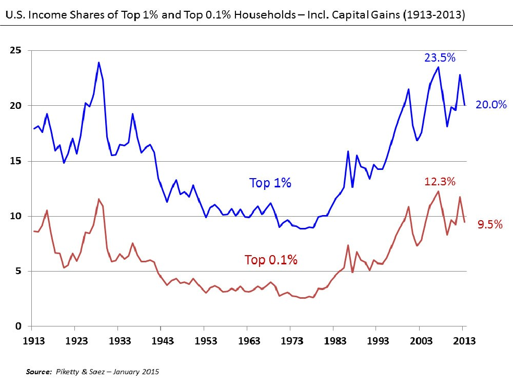 beinhart_u.s._income_shares_of_top_1_and_0.1_1913-2013.jpg