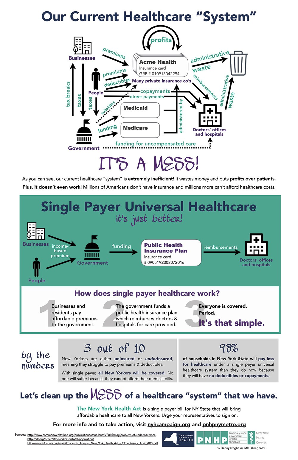 Can new york pull off single payer healthcare health hudson click to enlarge the mess that is our current healthcare system infographic by daniel neghassi md fandeluxe Choice Image