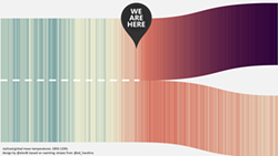 Global Mean Temperature - Uploaded by sloveland
