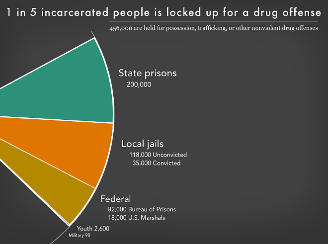 COURTESY OF PRISON POLICY INITIATIVE