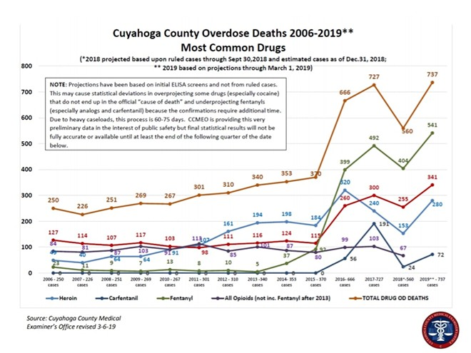Heroin/Fentanyl/Cocaine Related Deaths in Cuyahoga County, updated February 2019 - FIGURE VIA CUYAHOGA COUNTY MEDICAL EXAMINER'S OFFICE