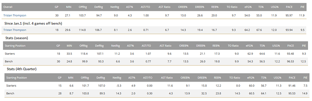 tristan_thompson_stats_starter_4th_q.png