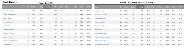 bench_stats_cavs.png