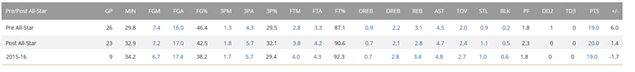 kyrie_stats_evolve.png