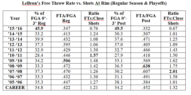 lebron_foul_rate_to_close_shots.png