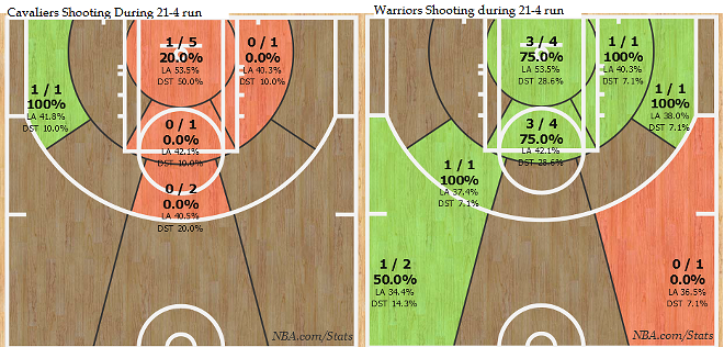 shot_charts_during_21-4_gsw_run.png