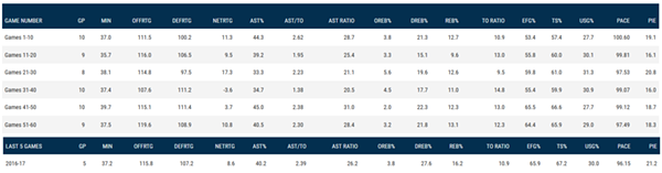 lebron_minutes.png