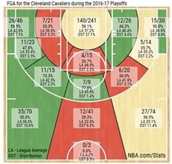 cavs_shooting_chart_playoffs.jpg