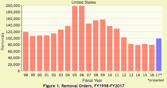 Deportations are on the rise again and projected to hit numbers not seen in five years. - TRAC