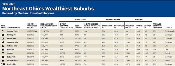 Northeast Ohio's 10 Wealthiest Suburbs - CRAIN'S CLEVELAND BUSINESS