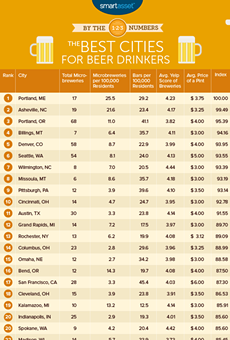 Cleveland Named One of the Best Cities For Beer Drinkers